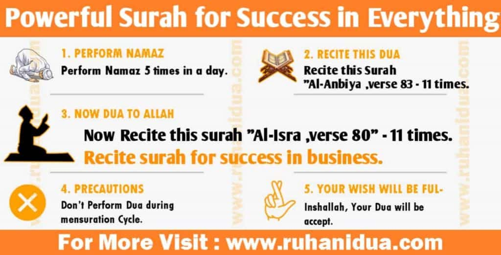 Powerful Surah for Success in Everything